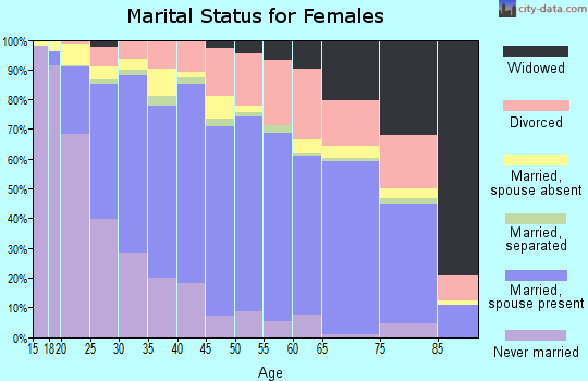 Zip code 92057 marital status for females