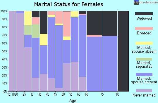 Zip code 92061 marital status for females