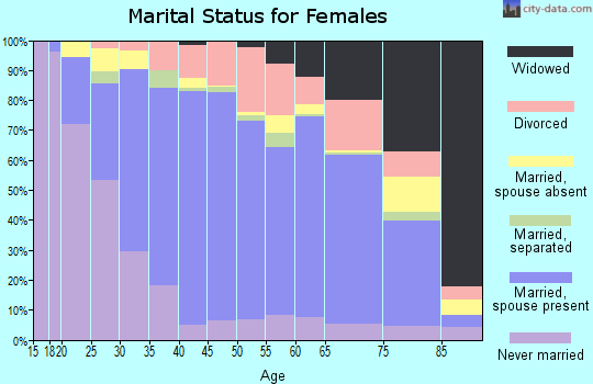 Zip code 92065 marital status for females