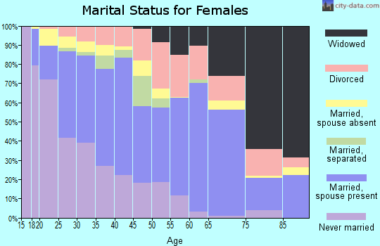 Zip code 92083 marital status for females