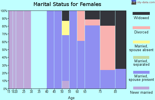 Zip code 92091 marital status for females