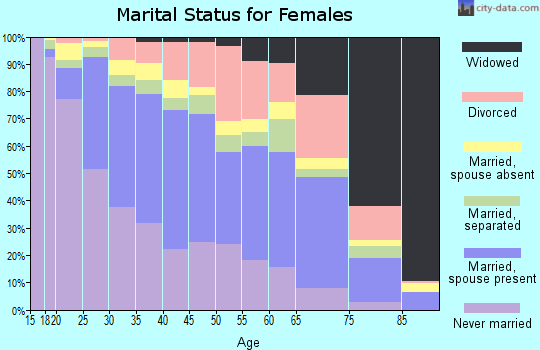 Zip code 92105 marital status for females