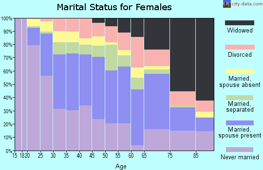 Zip code 92113 marital status for females