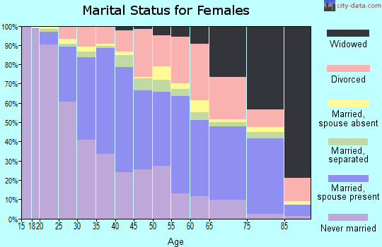 Zip code 92115 marital status for females