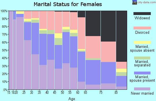 Zip code 92116 marital status for females