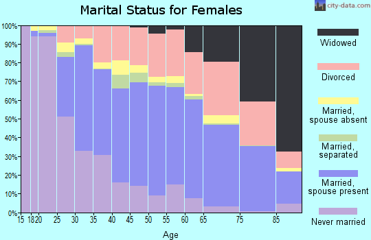 Zip code 92117 marital status for females