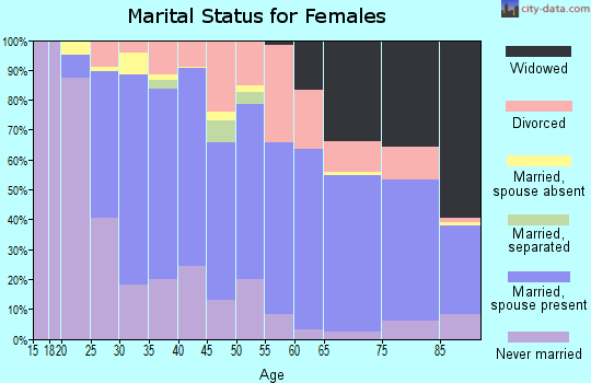 Zip code 92120 marital status for females