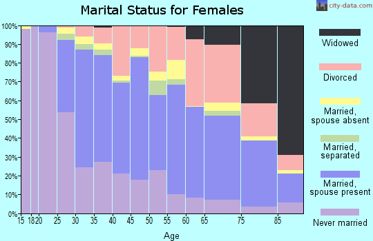 Zip code 92122 marital status for females