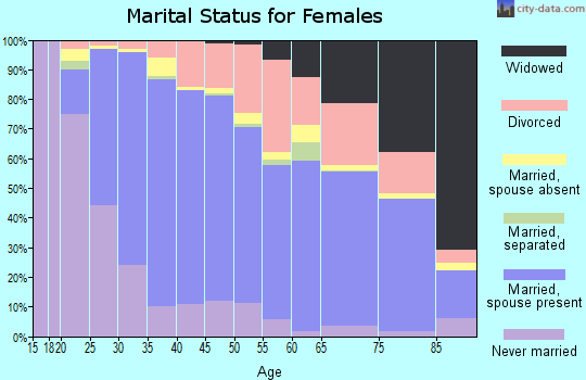 Zip code 92128 marital status for females