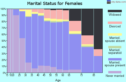 Zip code 92131 marital status for females