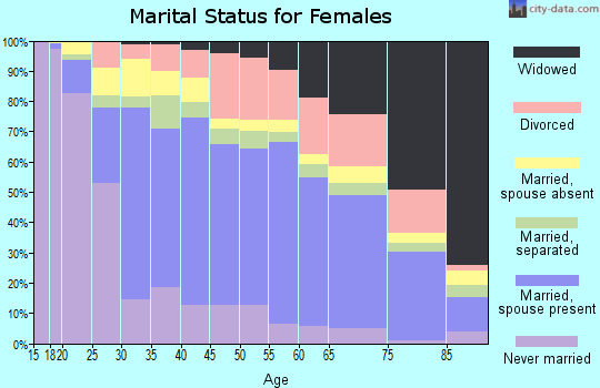 Zip code 92154 marital status for females