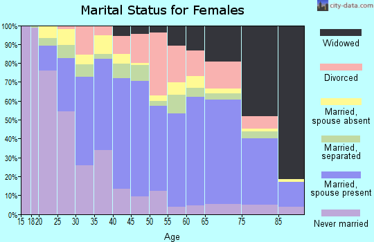Zip code 92201 marital status for females