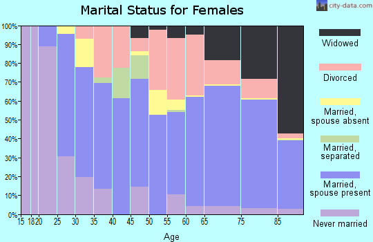 Zip code 92211 marital status for females