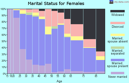 Zip code 92223 marital status for females