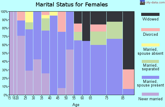 Zip code 92233 marital status for females