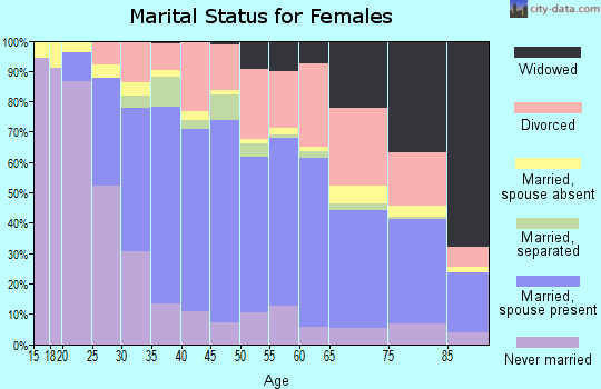 Zip code 92234 marital status for females