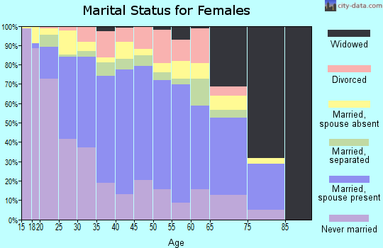 Zip code 92236 marital status for females