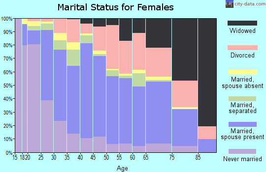 Zip code 92240 marital status for females