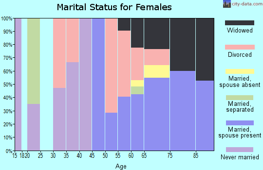 Zip code 92242 marital status for females