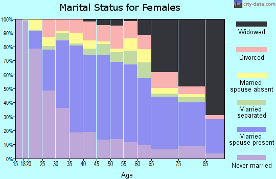 Zip code 92243 marital status for females
