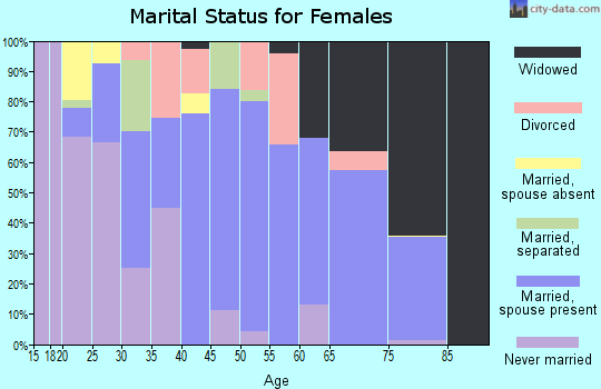 Zip code 92250 marital status for females