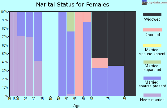 Zip code 92257 marital status for females