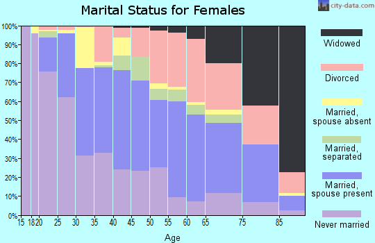 Zip code 92262 marital status for females