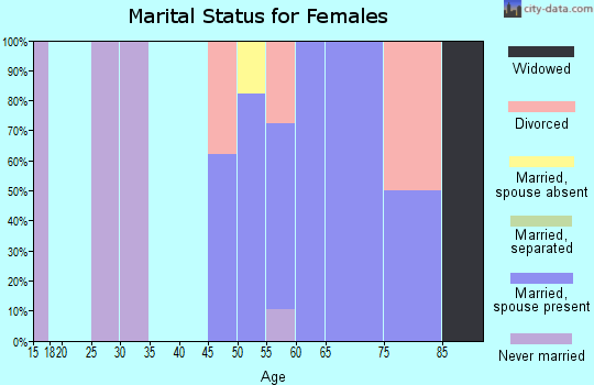 Zip code 92268 marital status for females