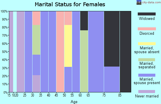 Zip code 92275 marital status for females