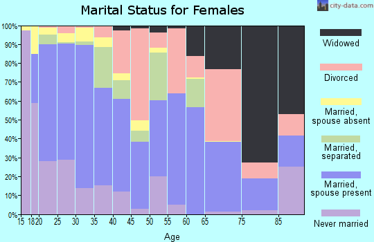 Zip code 92277 marital status for females