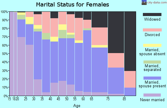 Zip code 92311 marital status for females