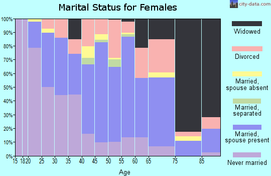 Zip code 92313 marital status for females