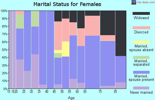 Zip code 92320 marital status for females