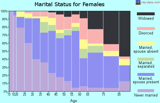 Zip code 92324 marital status for females