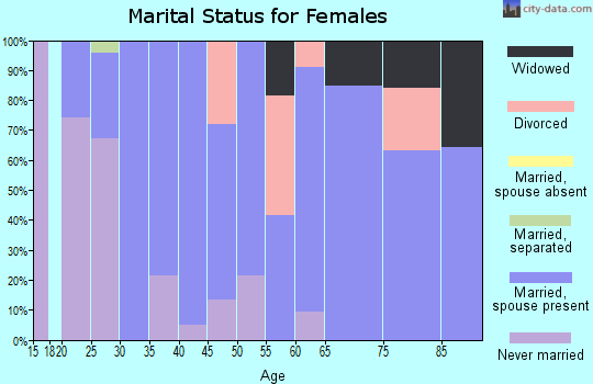 Zip code 92342 marital status for females