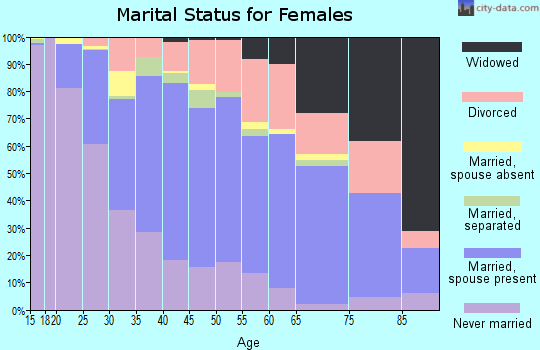 Zip code 92346 marital status for females