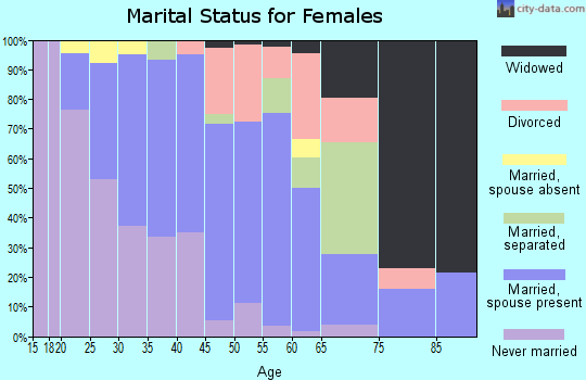 Zip code 92359 marital status for females