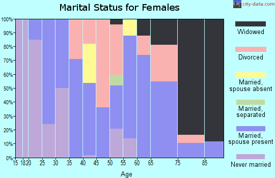 Zip code 92372 marital status for females