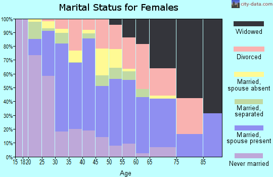 Zip code 92394 marital status for females