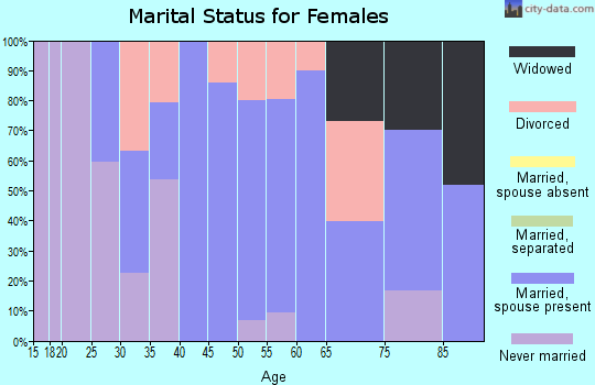 Zip code 92397 marital status for females