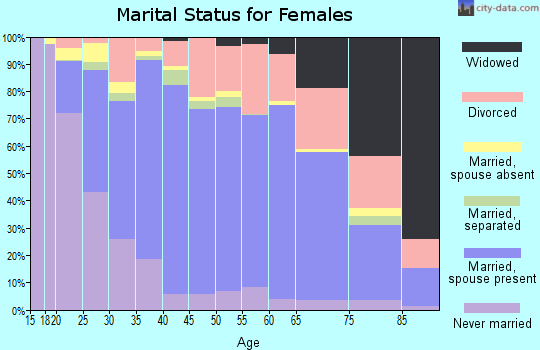 Zip code 92399 marital status for females
