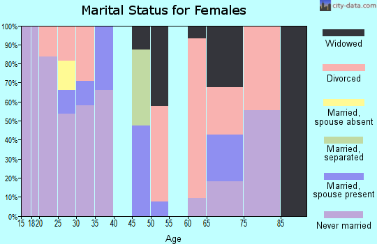 Zip code 92401 marital status for females