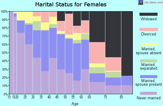 Zip code 92411 marital status for females