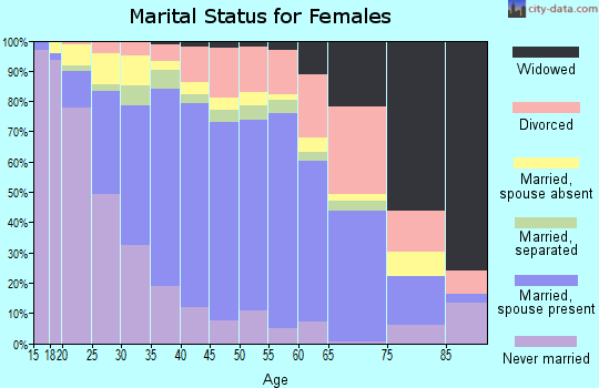 Zip code 92503 marital status for females