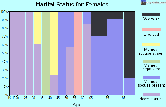 Zip code 92518 marital status for females