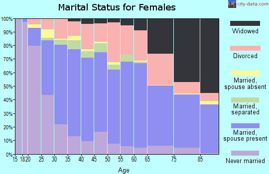 Zip code 92544 marital status for females