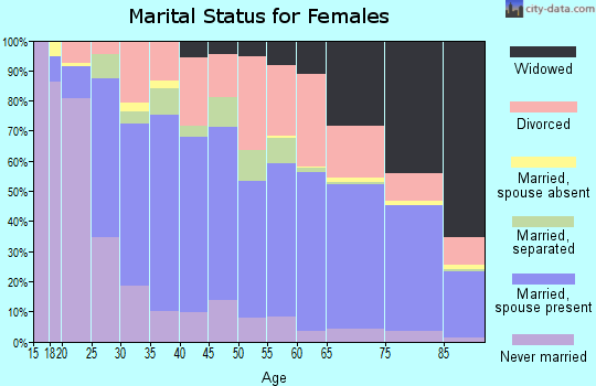 Zip code 92545 marital status for females