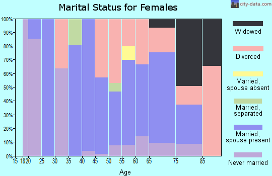 Zip code 92549 marital status for females
