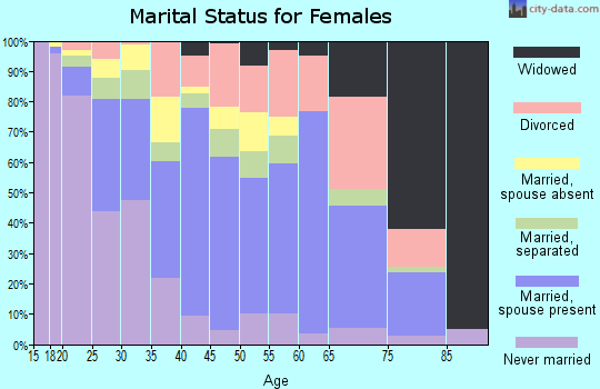 Zip code 92551 marital status for females