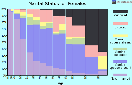 Zip code 92553 marital status for females